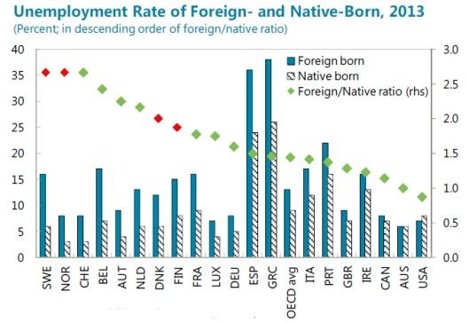 Relation arbetslöshet inrikes och utrikes födda